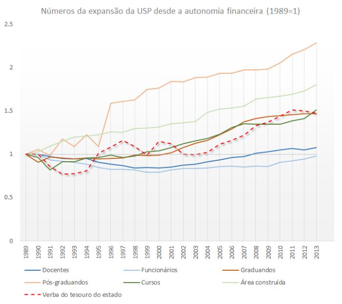 Números da expansão da USP desde a autonomia financeira (1989=1)